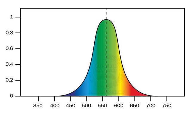 طول موج نور مرئی در امواج الکترومغناطیسی