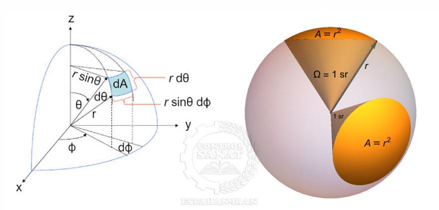 زاویه فضایی (Solid Angle) برحسب استرادیان Steradian