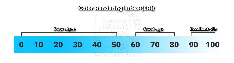 Color Rendering Index Number Define