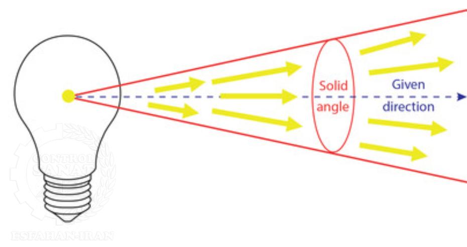 شدت نور (Luminous Intensity)