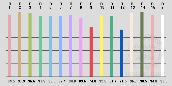 CRI Standard Number