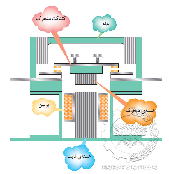 ساختمان و اجرای داخلی کنتاکتور ها